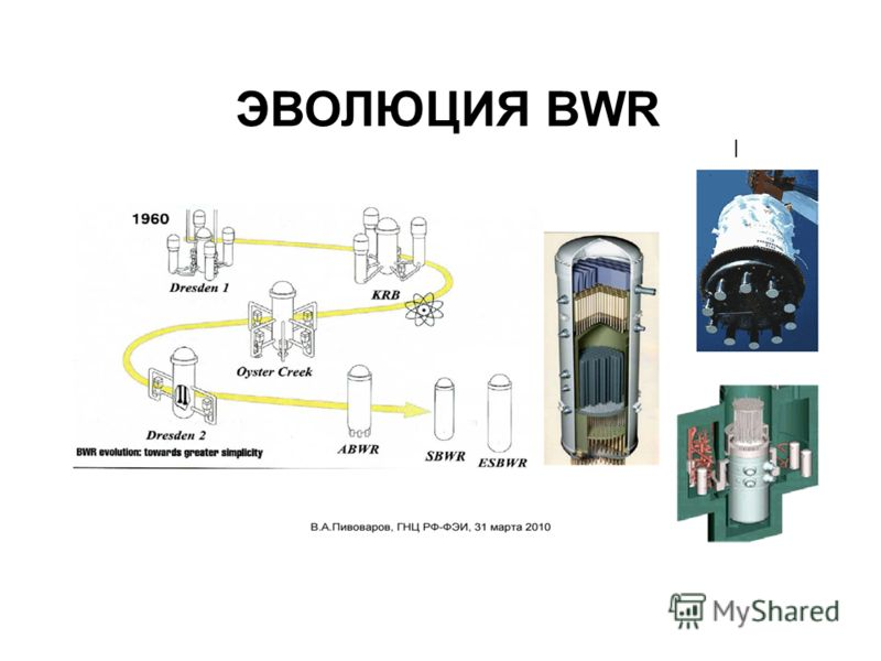 ЭВОЛЮЦИЯ BWR