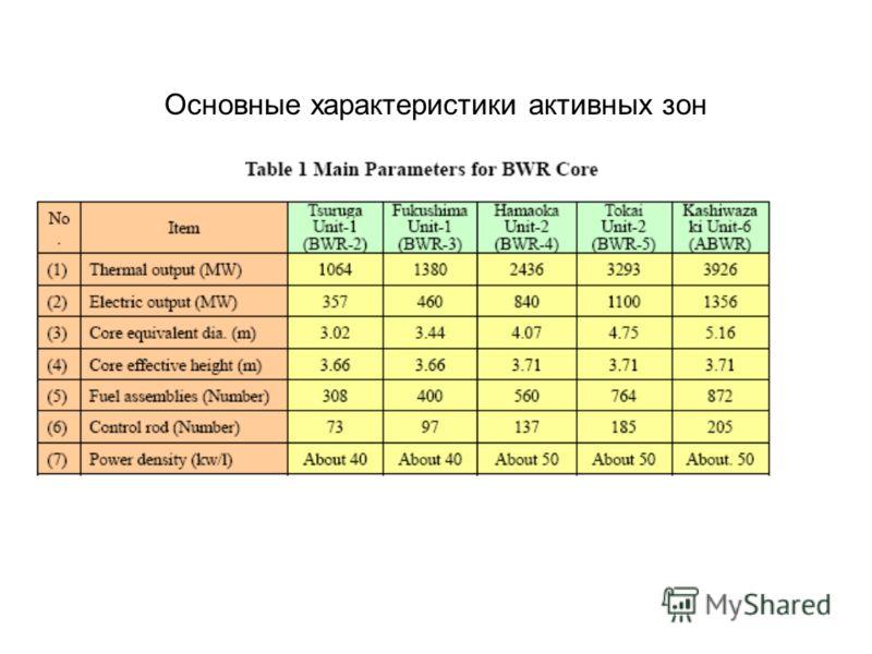Основные характеристики активных зон