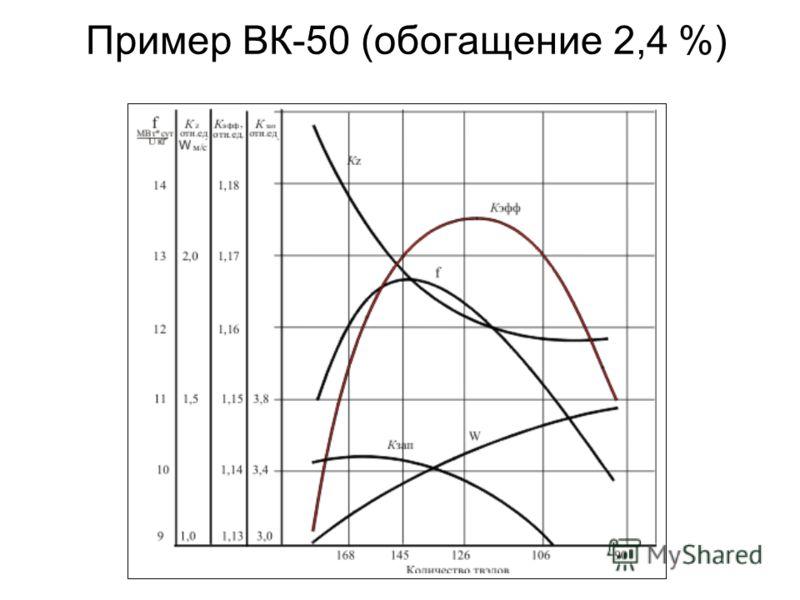 Пример ВК-50 (обогащение 2,4 %)