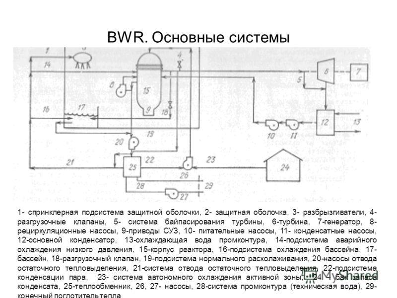 BWR. Основные системы 1- спринклерная подсистема защитной оболочки, 2- защитная оболочка, 3- разбрызгиватели, 4- разгрузочные клапаны, 5- система байпасирования турбины, 6-турбина, 7-генератор, 8- рециркуляционные насосы, 9-приводы СУЗ, 10- питательн