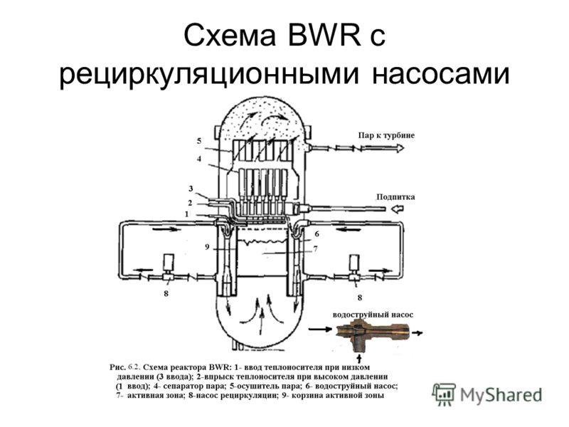 Схема BWR с рециркуляционными насосами