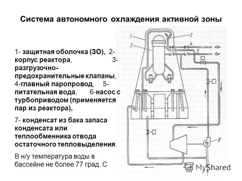 Система автономного охлаждения активной зоны 1- защитная оболочка (ЗО), 2- корпус реактора, 3- разгрузочно- предохранительные клапаны, 4-главный паропровод, 5- питательная вода, 6-насос с турбоприводом (применяется пар из реактора), 7- конденсат из б