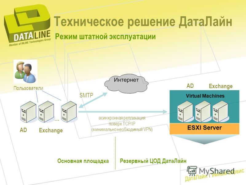 Техническое решение ДатаЛайн ESXI Server Virtual Machines Основная площадкаРезервный ЦОД ДатаЛайн Exchange AD асинхронная репликация поверх TCP/IP (минимально необходимый VPN) Режим штатной эксплуатации SMTP Пользователи Exchange AD …