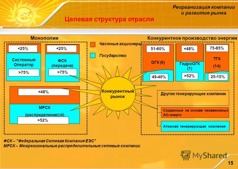 15 Целевая структура отрасли Частные акционеры Государство Монополии ФСК (передача) 75% Конкурентное производство энергии Другие генерирующие компании Созданные на основе независимых АО-энерго Атомная генерирующая компания ГидроОГК (1) ОГК (6) ТГК (1