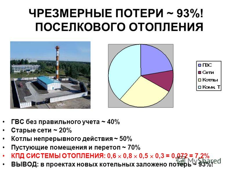 ЧРЕЗМЕРНЫЕ ПОТЕРИ ~ 93%! ПОСЕЛКОВОГО ОТОПЛЕНИЯ ГВС без правильного учета ~ 40% Старые сети ~ 20% Котлы непрерывного действия ~ 50% Пустующие помещения и перетоп ~ 70% КПД СИСТЕМЫ ОТОПЛЕНИЯ: 0,6 0,8 0,5 0,3 = 0,072 = 7,2% ВЫВОД: в проектах новых котел
