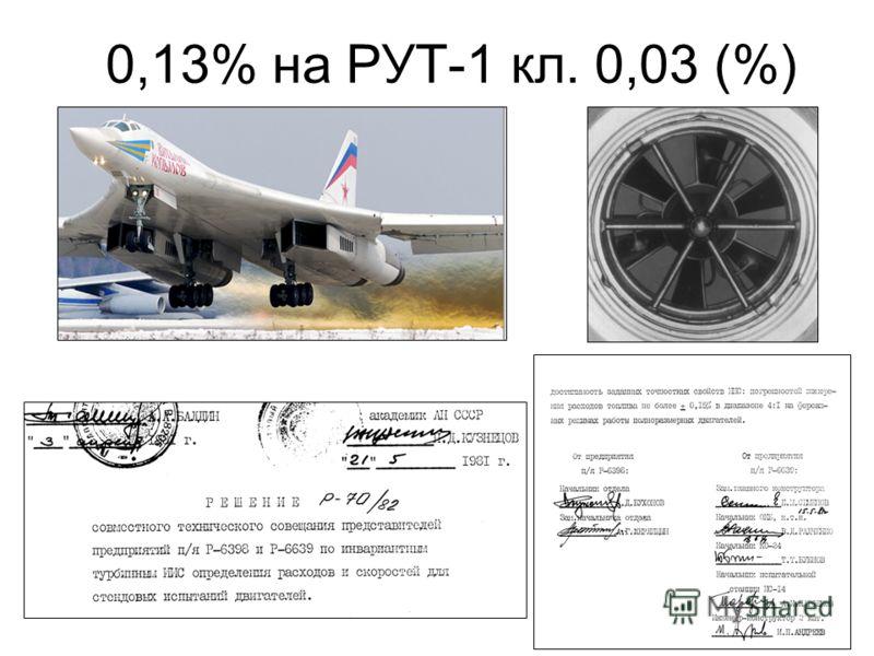 0,13% на РУТ-1 кл. 0,03 (%)