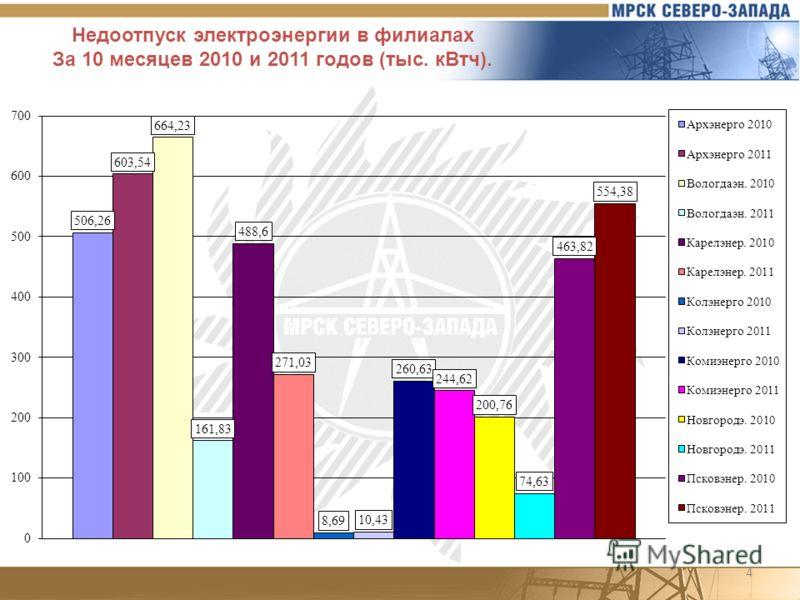 4 Недоотпуск электроэнергии в филиалах За 10 месяцев 2010 и 2011 годов (тыс. кВтч).