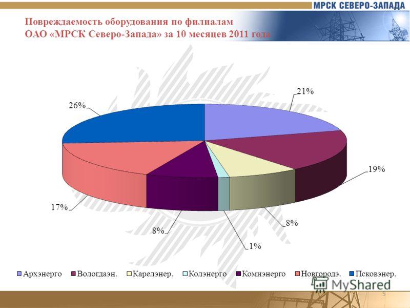 5 Повреждаемость оборудования по филиалам ОАО «МРСК Северо-Запада» за 10 месяцев 2011 года