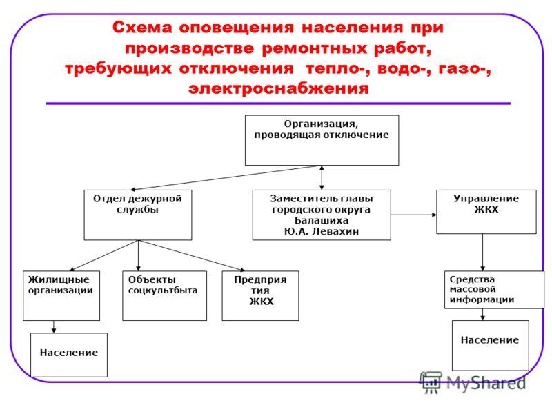 Схема оповещения руководящего состава о чрезвычайных ситуациях