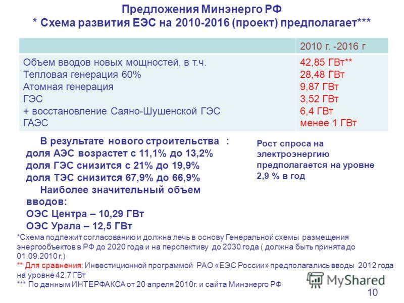 РФ * Схема развития ЕЭС на