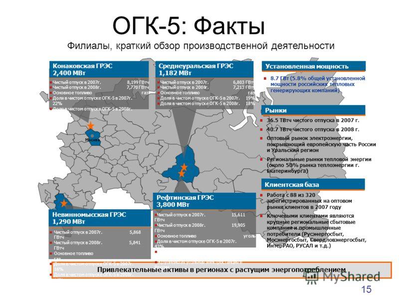 ОГК-5: Факты Привлекательные активы в регионах с растущим энергопотреблением Москва Установленная мощность 36.5 ТВтч чистого отпуска в 2007 г. 40.7 ТВтч чистого отпуска в 2008 г. Оптовый рынок электроэнергии, покрывающий европейскую часть России и Ур