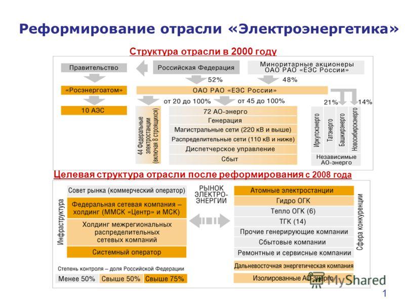 Структура отрасли в 2000 году Целевая структура отрасли после реформирования с 2008 года Реформирование отрасли «Электроэнергетика» 1