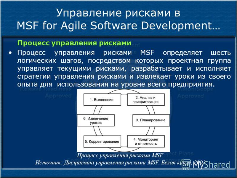 Управление рисками в MSF for Agile Software Development… Процесс управления рисками Процесс управления рисками MSF определяет шесть логических шагов, посредством которых проектная группа управляет текущими рисками, разрабатывает и исполняет стратегии