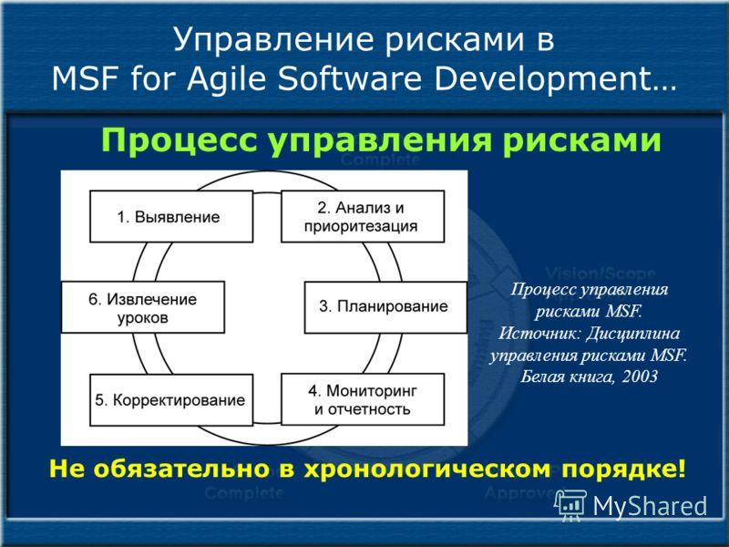 Управление рисками в MSF for Agile Software Development… Процесс управления рисками Не обязательно в хронологическом порядке! Процесс управления рисками MSF. Источник: Дисциплина управления рисками MSF. Белая книга, 2003