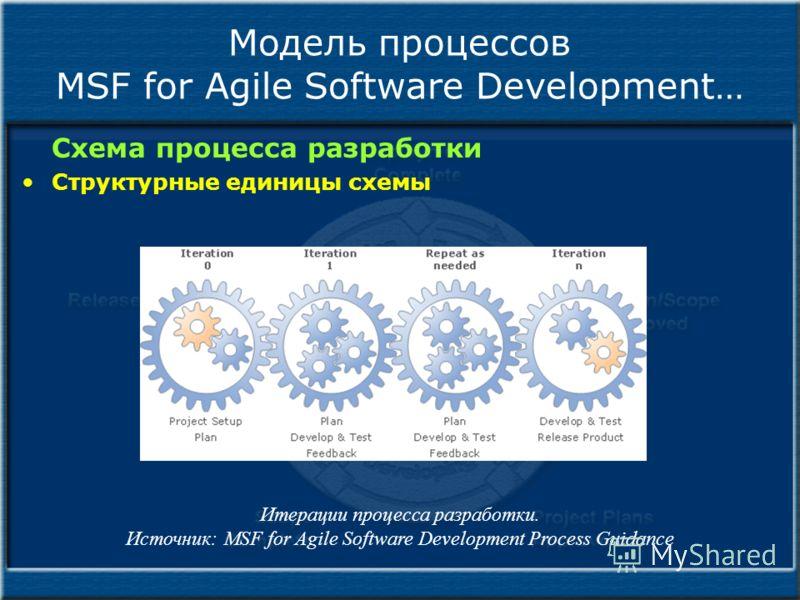Модель процессов MSF for Agile Software Development… Схема процесса разработки Структурные единицы схемы Итерации процесса разработки. Источник: MSF for Agile Software Development Process Guidance