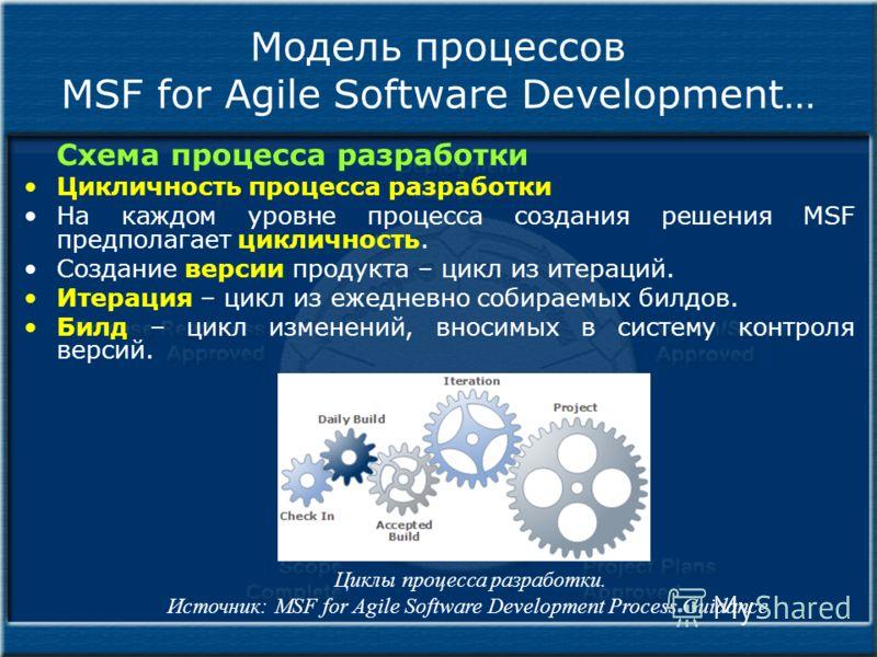 Модель процессов MSF for Agile Software Development… Схема процесса разработки Цикличность процесса разработки На каждом уровне процесса создания решения MSF предполагает цикличность. Создание версии продукта – цикл из итераций. Итерация – цикл из еж