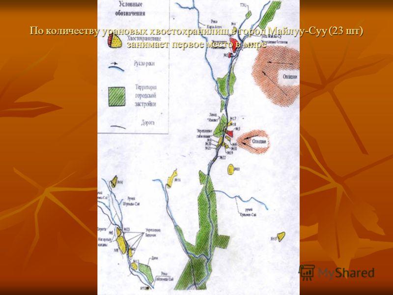 По количеству урановых хвостохранилищ в город Майлуу-Суу (23 шт) занимает первое место в мире