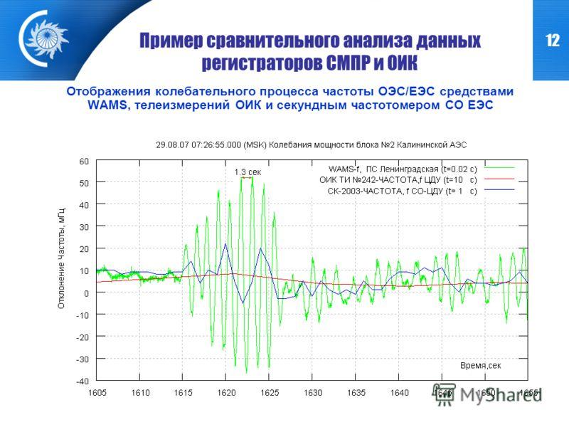 12 Пример сравнительного анализа данных регистраторов СМПР и ОИК Отображения колебательного процесса частоты ОЭС/ЕЭС средствами WAMS, телеизмерений ОИК и секундным частотомером СО ЕЭС