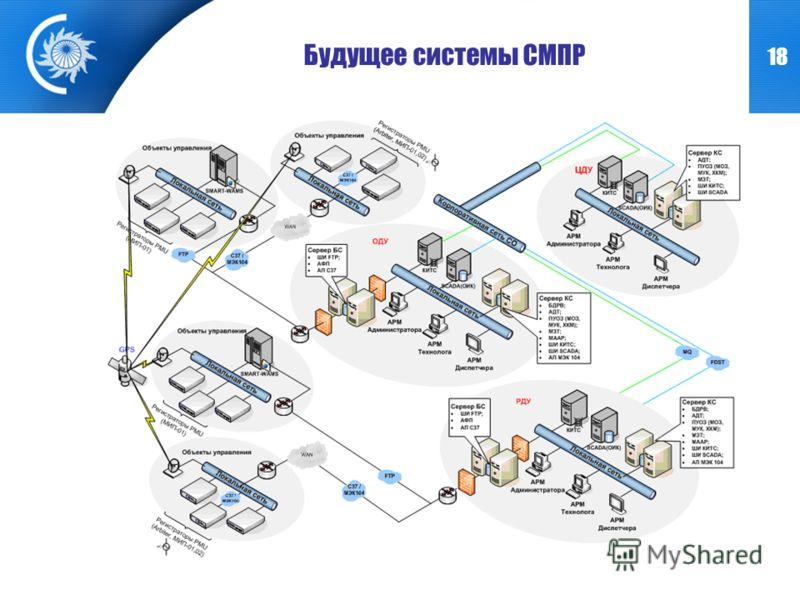 18 Будущее системы СМПР