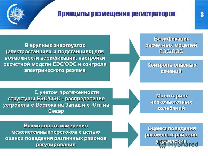 3 Верификация расчетных моделей ЕЭС/ОЭС Верификация расчетных моделей ЕЭС/ОЭС Принципы размещения регистраторов В крупных энергоузлах (электростанциях и подстанциях) для возможности верификации, настройки расчетной модели ЕЭС/ОЭС и контроля электриче