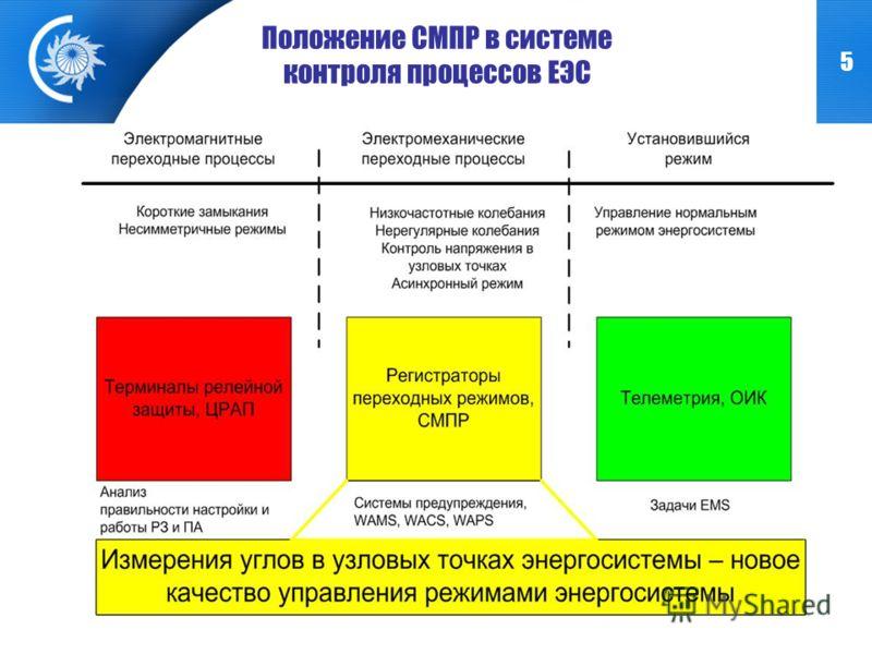 5 Положение СМПР в системе контроля процессов ЕЭС