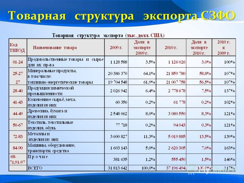 Товарная структура экспорта СЗФО