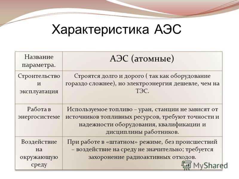 Характеристика АЭС