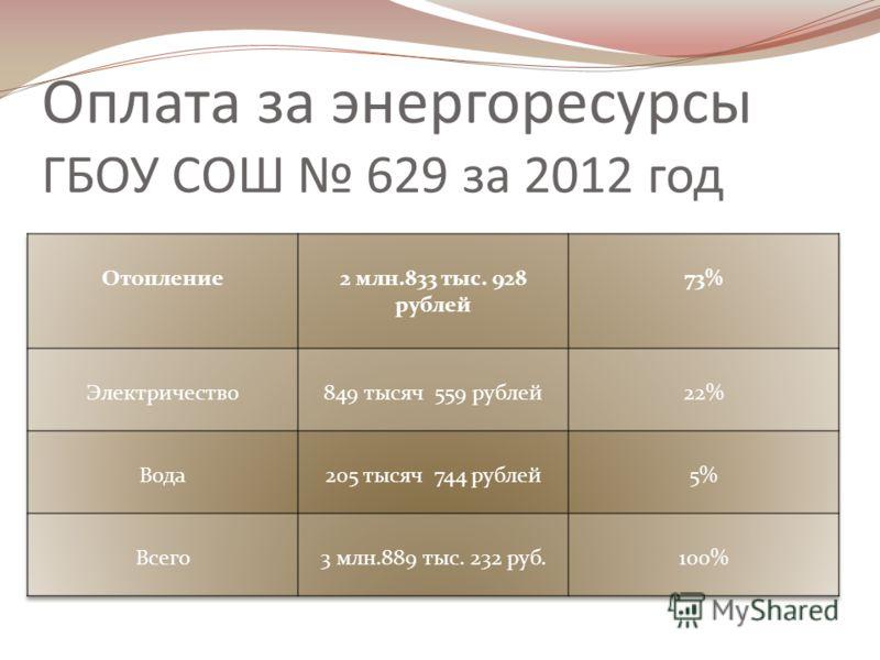 Оплата за энергоресурсы ГБОУ СОШ 629 за 2012 год