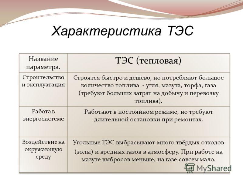 Характеристика ТЭС