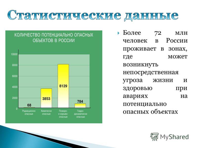 Более 72 млн человек в России проживает в зонах, где может возникнуть непосредственная угроза жизни и здоровью при авариях на потенциально опасных объектах