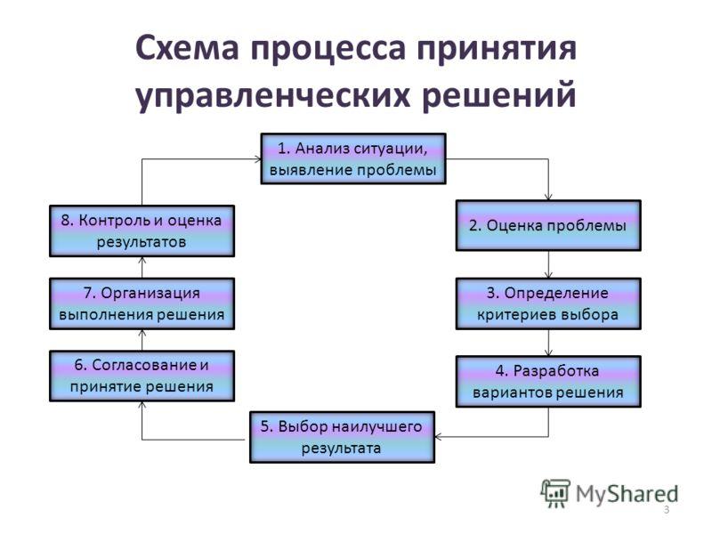 Схема процесса принятия управленческих решений 1. Анализ ситуации, выявление проблемы 2. Оценка проблемы 3. Определение критериев выбора 4. Разработка вариантов решения 5. Выбор наилучшего результата 6. Согласование и принятие решения 7. Организация