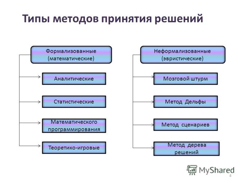 Типы методов принятия решений Формализованные (математические) Аналитические Статистические Математического программирования Теоретико-игровые Неформализованные (эвристические) Метод дерева решений Метод сценариев Метод Дельфы Мозговой штурм 4