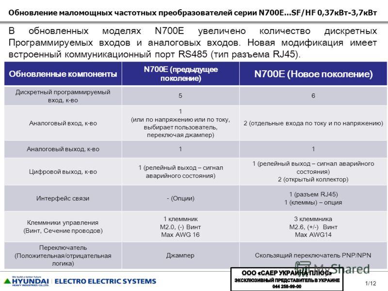 1/12 Обновление маломощных частотных преобразователей серии N700E...SF/HF 0,37кВт-3,7кВт Обновленные компоненты N700E (предыдущее поколение) N700E (Новое поколение) Дискретный программируемый вход, к-во 56 Аналоговый вход, к-во 1 (или по напряжению и