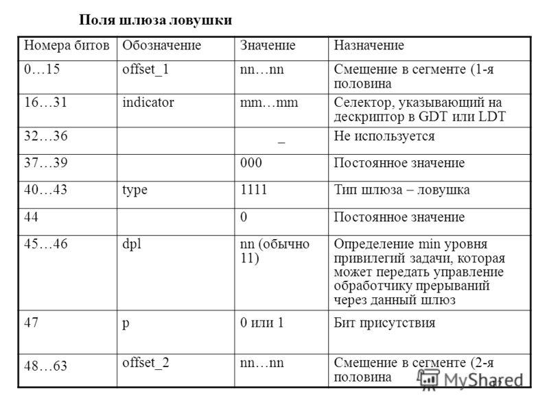 12 Поля шлюза ловушки Номера битовОбозначениеЗначениеНазначение 0…15offset_1nn…nnСмещение в сегменте (1-я половина 16…31indicatormm…mmСелектор, указывающий на дескриптор в GDT или LDT 32…36_Не используется 37…39000Постоянное значение 40…43type1111Тип
