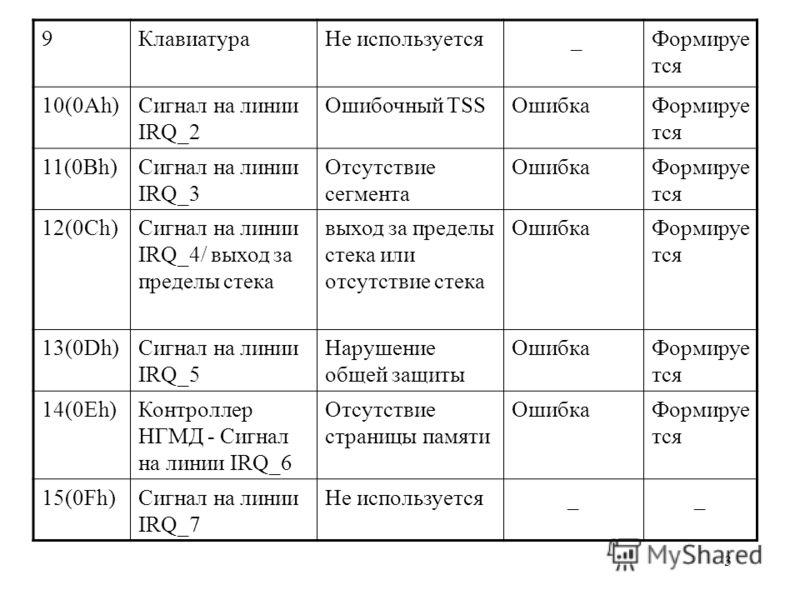 3 9КлавиатураНе используется _Формируе тся 10(0Ah)Сигнал на линии IRQ_2 Ошибочный TSSОшибкаФормируе тся 11(0Bh)Сигнал на линии IRQ_3 Отсутствие сегмента ОшибкаФормируе тся 12(0Ch)Сигнал на линии IRQ_4/ выход за пределы стека выход за пределы стека ил