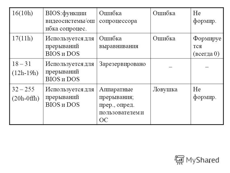 4 16(10h)BIOS:функции видеосистемы/ош ибка сопроцес. Ошибка сопроцессора ОшибкаНе формир. 17(11h)Используется для прерываний BIOS и DOS Ошибка выравнивания ОшибкаФормируе тся (всегда 0) 18 – 31 (12h-19h) Используется для прерываний BIOS и DOS Зарезер