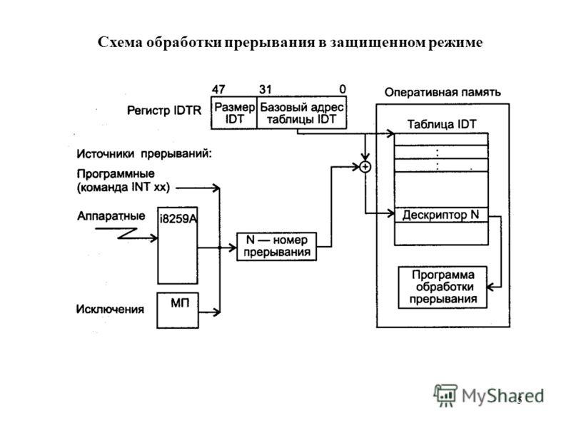 5 Схема обработки прерывания в защищенном режиме