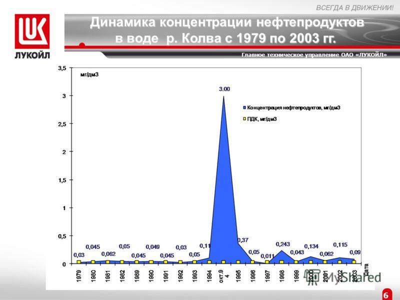 6 Главное техническое управление ОАО «ЛУКОЙЛ» Динамика концентрации нефтепродуктов в воде р. Колва с 1979 по 2003 гг.