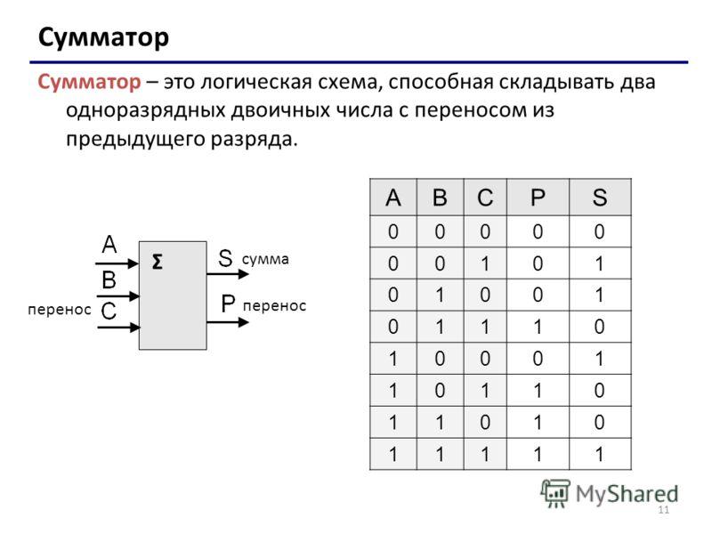 11 Сумматор Сумматор – это логическая схема, способная складывать два одноразрядных двоичных числа с переносом из предыдущего разряда. Σ сумма перенос ABCPS 00000 00101 01001 01110 10001 10110 11010 11111