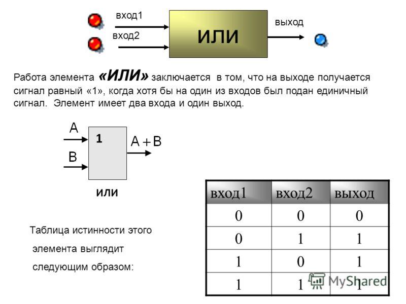 Работа элемента «ИЛИ» заключается в том, что на выходе получается сигнал равный «1», когда хотя бы на один из входов был подан единичный сигнал. Элемент имеет два входа и один выход. Таблица истинности этого элемента выглядит следующим образом: вход1