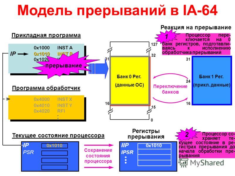 IIP 0x1010 IPSR Модель прерываний в IA-64 0x1000INST A 0x1010INST B 0x1020INST C... 0x1000INST A 0x1010INST B 0x1020INST C... 0x4000INST X 0x4010INST Y 0x4020RFI.. 0x4000INST X 0x4010INST Y 0x4020RFI.. IP 0x1010 PSR Текущее состояние процессора Прикл