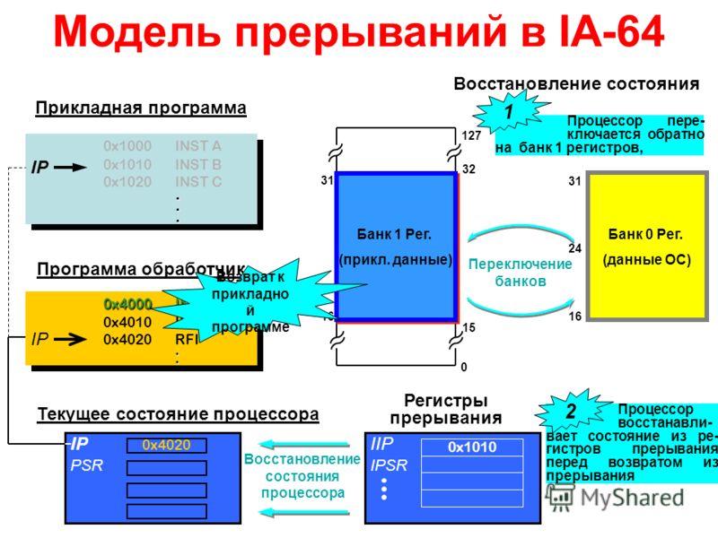 IIP IPSR Модель прерываний в IA-64 0x1000INST A 0x1010INST B 0x1020INST C... 0x1000INST A 0x1010INST B 0x1020INST C... 0x4000INST X 0x4010INST Y 0x4020RFI.. 0x4000INST X 0x4010INST Y 0x4020RFI.. IP 0x4020 PSR Текущее состояние процессора Прикладная п
