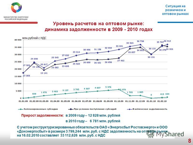 8 Уровень расчетов на оптовом рынке: динамика задолженности в 2009 - 2010 годах Ситуация на розничном и оптовом рынках