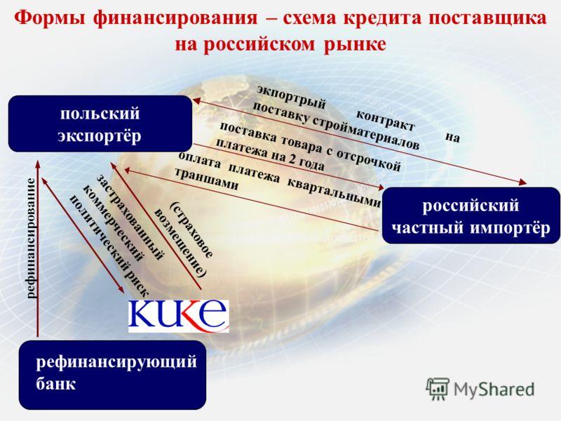 польский экспортёр российский частный импортёр экпортрый контракт на поставку стройматериалов поставка товара с отсрочкой платежа на 2 года оплата платежа квартальными траншами (страховое возмещение) застрахованный коммерческий и политический риск ре