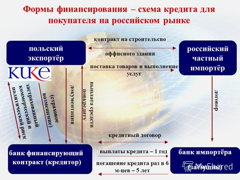польский экспортёр российский частный импортёр банк импортёра (заёмщик) поставка товаров и выполнение услуг кредитный договор выплаты кредита – 1 год договор выплата средств повкредиту документация (страховое возмещение) застрахованный коммерческий и