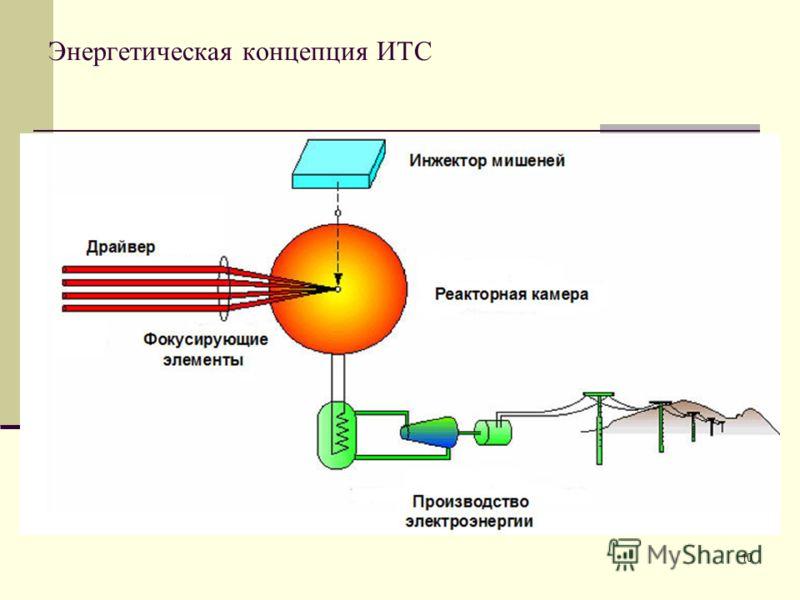 10 Энергетическая концепция ИТС