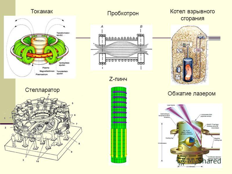 13 Токамак Стелларатор Пробкотрон Котел взрывного сгорания Z-пинч Обжатие лазером