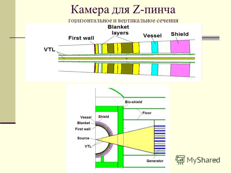 17 Камера для Z-пинча горизонтальное и вертикальное сечения