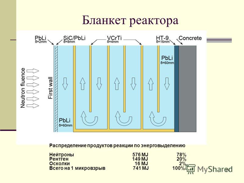 24 Бланкет реактора Распределение продуктов реакции по энерговыделению Нейтроны 576 MJ 78% Рентген 149 MJ 20% Осколки 16 MJ 2% Всего на 1 микровзрыв 741 MJ 100%