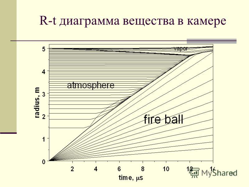 30 R-t диаграмма вещества в камере